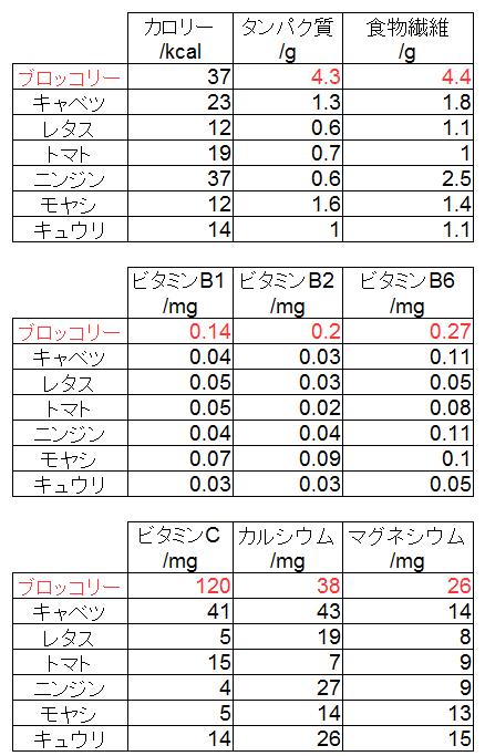 ブロッコリー表