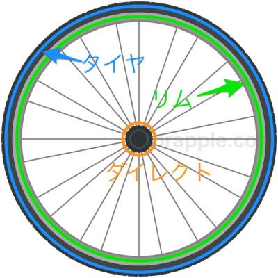 自転車タイヤリム