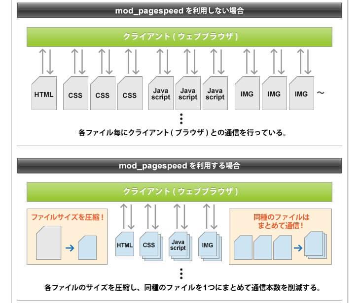 エックスサーバー_マニュアル___レンタルサーバー_高速・高機能・高安定性の【エックスサーバー】