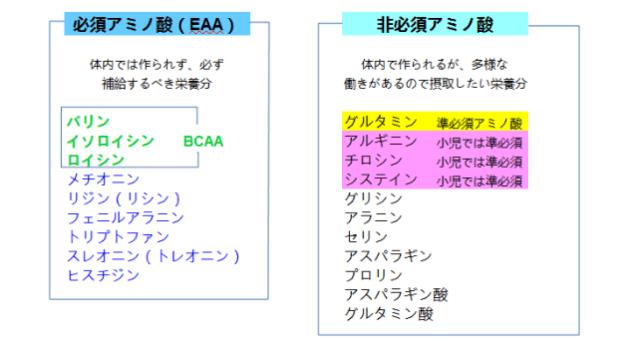 EAAの成分