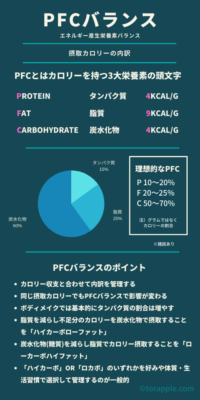 PFCバランス概要のインフォグラフィック