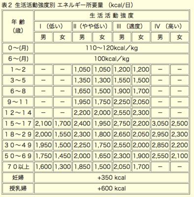 厚生労働省 第六次改訂日本人の栄養所要量について