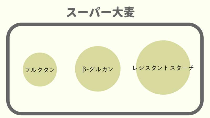 スーパー大麦の3つの食物繊維