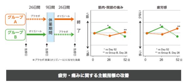 低分子ライチポリフェノール(Oligonol®)の研究データ紹介